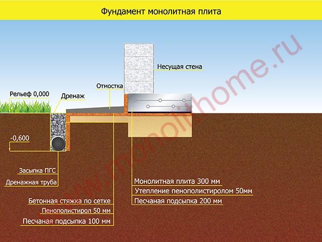 толщина фундамента для бани 5 6 монолит плита Polyprpilene